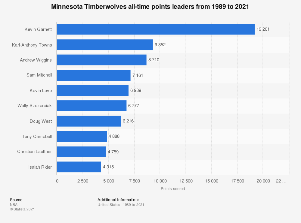Statistic: Minnesota Timberwolves all-time points leaders from 1989 to 2020 | Statista