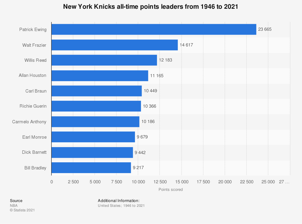 Statistic: New York Knicks all-time points leaders from 1946 to 2020 | Statista