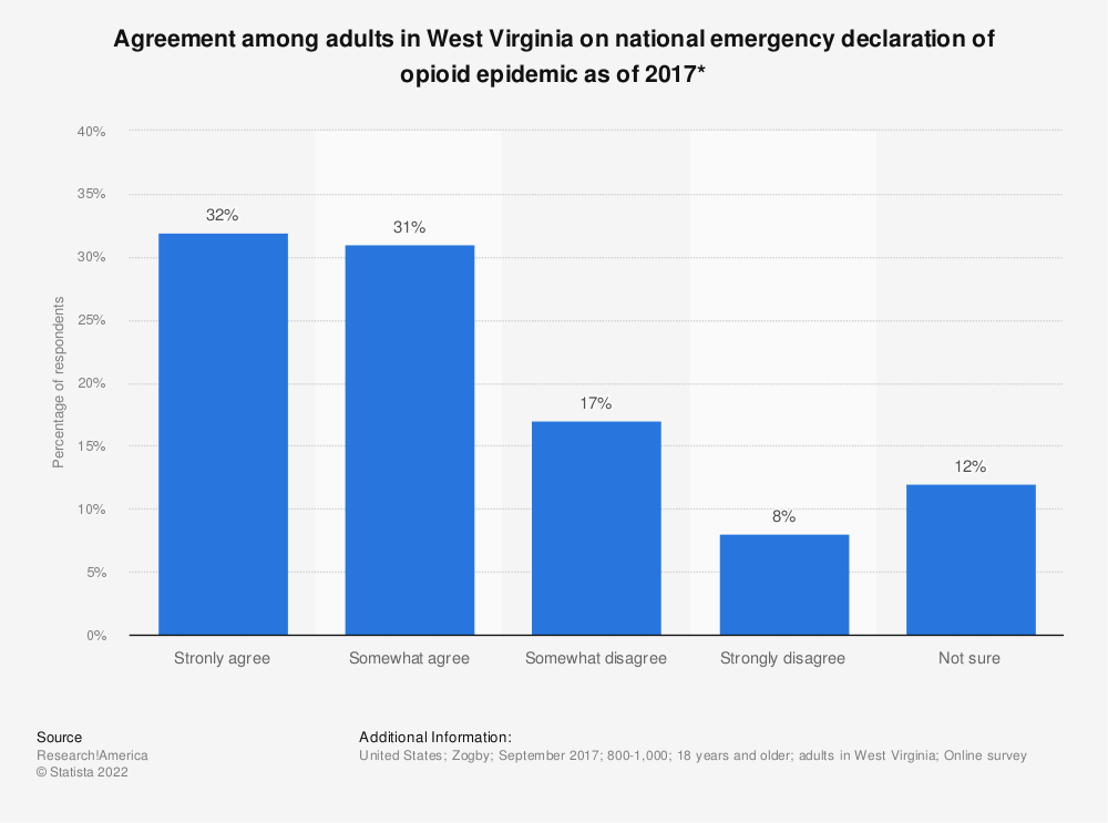 Statistic: Agreement among adults in West Virginia on national emergency declaration of opioid epidemic as of 2017* | Statista