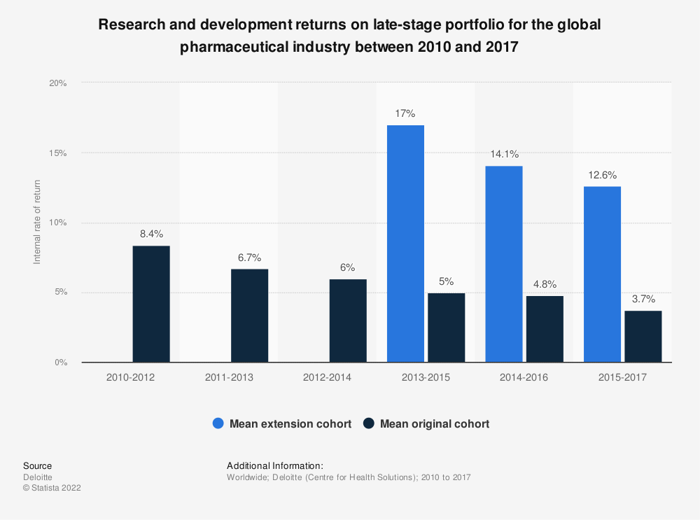 Statistic: Research and development returns on late-stage portfolio for the global pharmaceutical industry between 2010 and 2017 | Statista