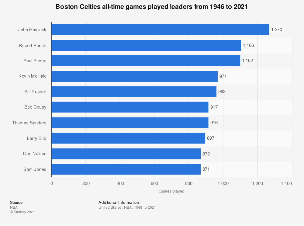 Statistic: Boston Celtics all-time games played leaders from 1946 to 2020 | Statista