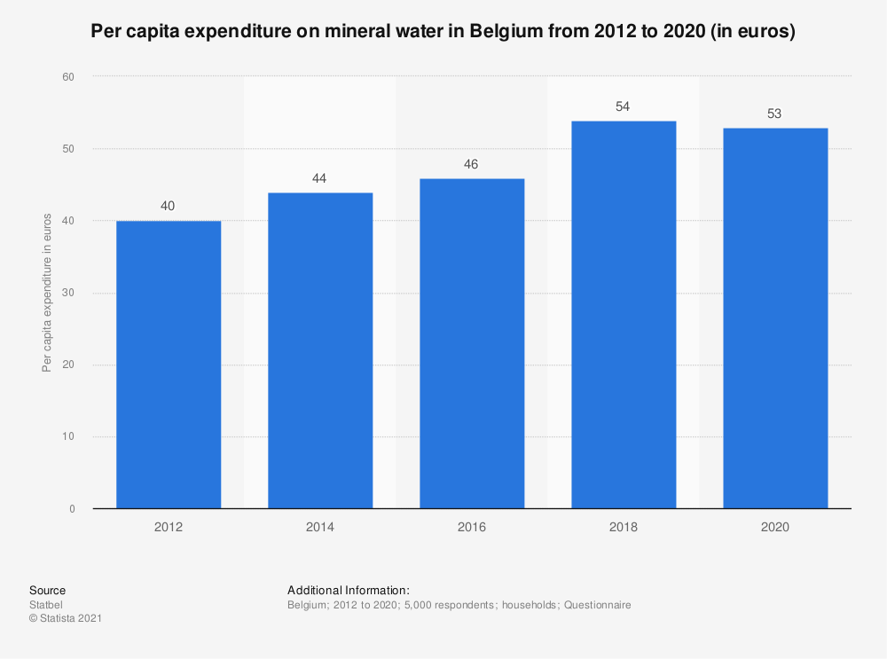 Statistic: Per capita expenditure on mineral water in Belgium from 2012 to 2016 (in euros)* | Statista