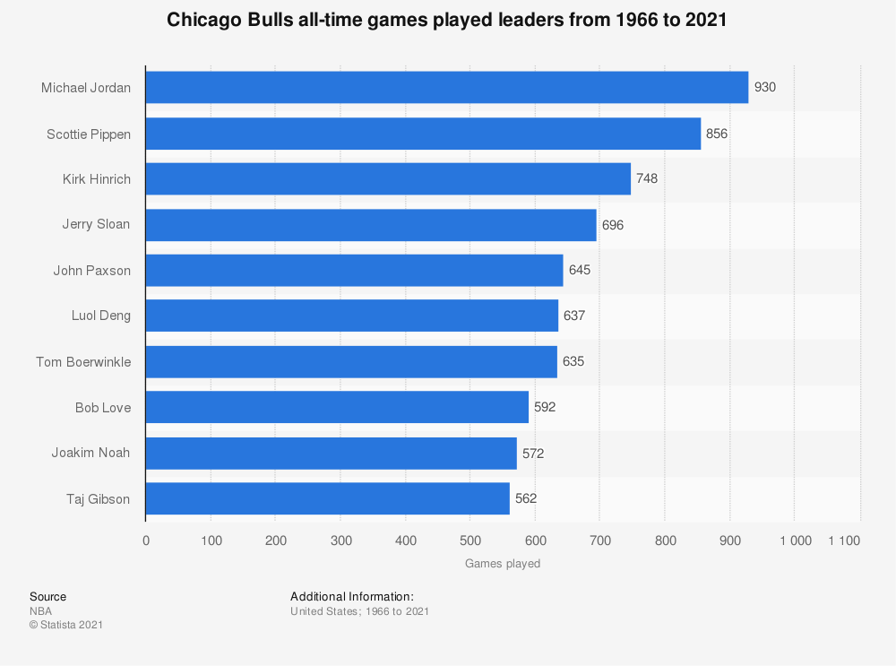 Statistic: Chicago Bulls all-time games played leaders from 1966 to 2020   Statista