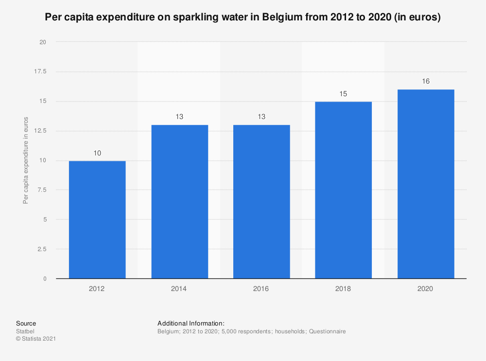 Statistic: Per capita expenditure on sparkling mineral water in Belgium from 2012 to 2018 (in euros) | Statista