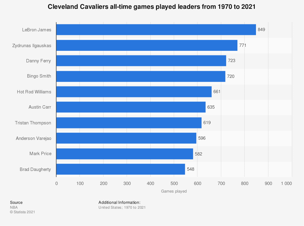 Statistic: Cleveland Cavaliers all-time games played leaders from 1970 to 2019 | Statista