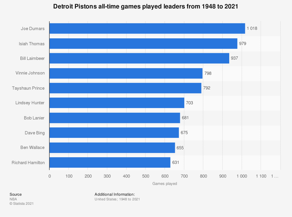 Statistic: Detroit Pistons all-time games played leaders from 1948 to 2021 | Statista