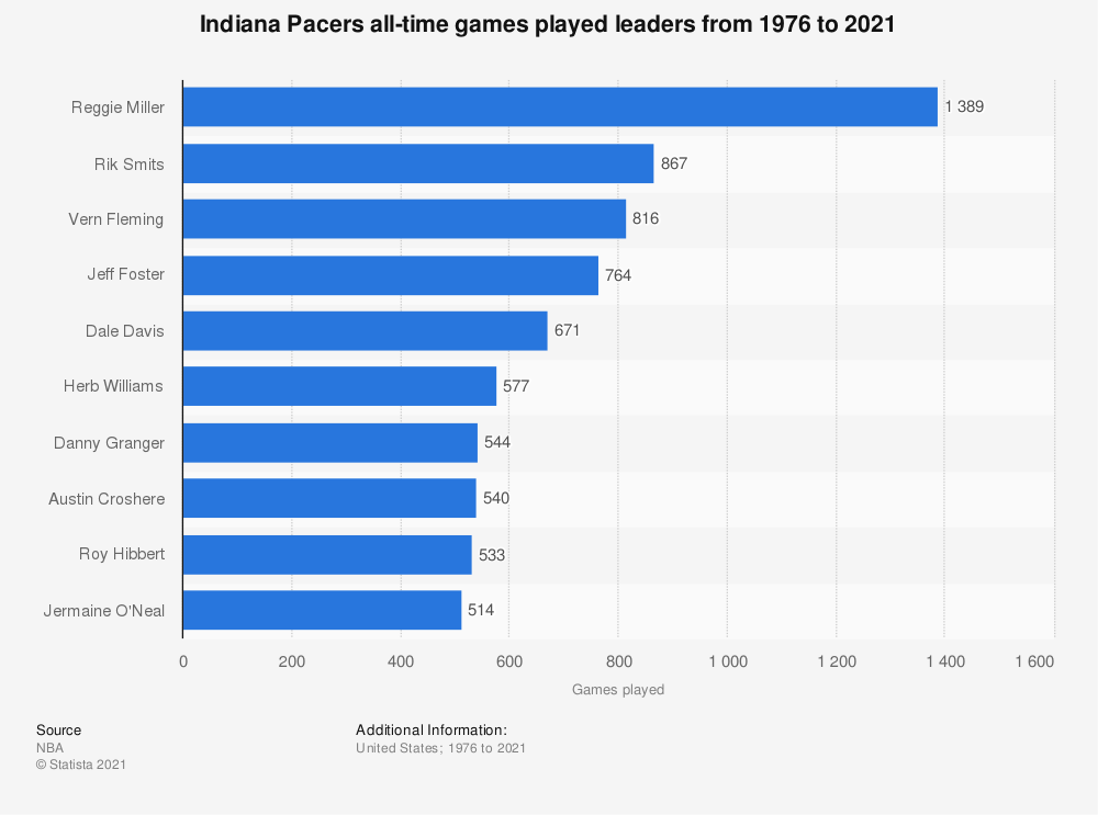 Statistic: Indiana Pacers all-time games played leaders from 1976 to 2020 | Statista