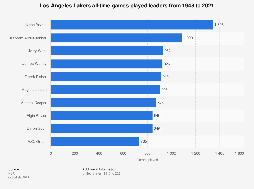 Statistic: Los Angeles Lakers all-time games played leaders from 1948 to 2020 | Statista