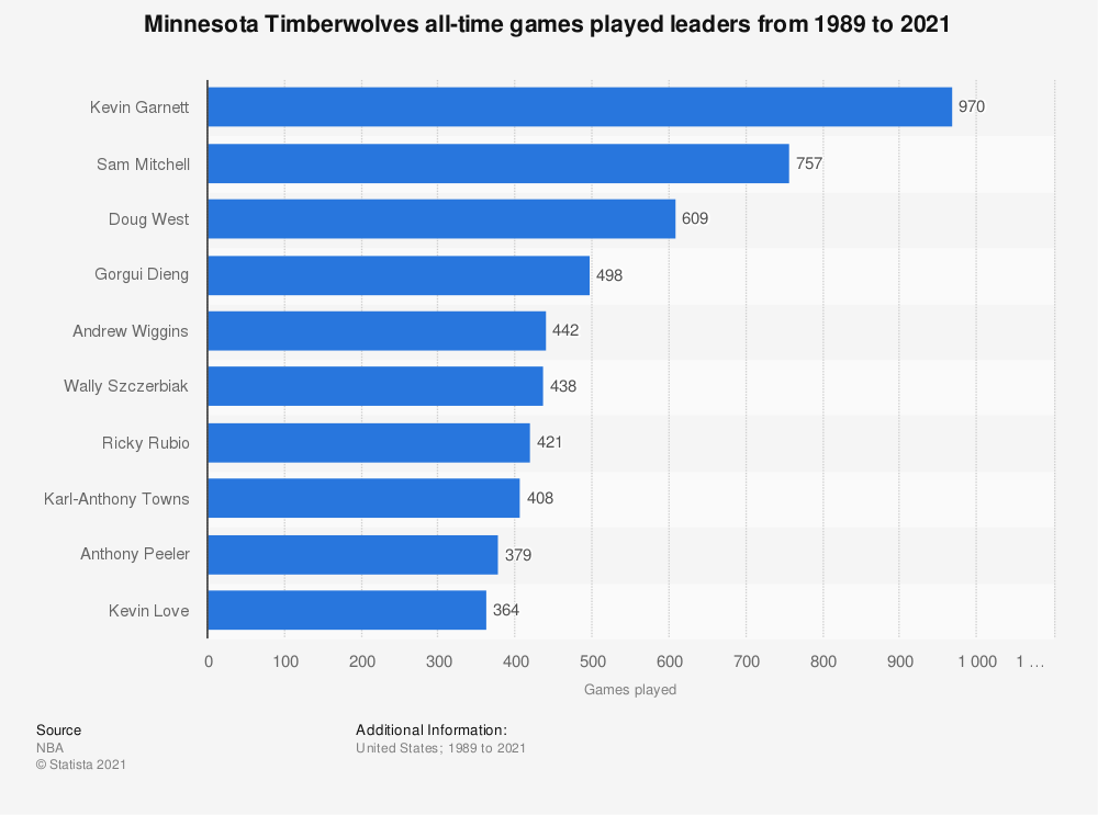 Statistic: Minnesota Timberwolves all-time games played leaders from 1989 to 2020 | Statista