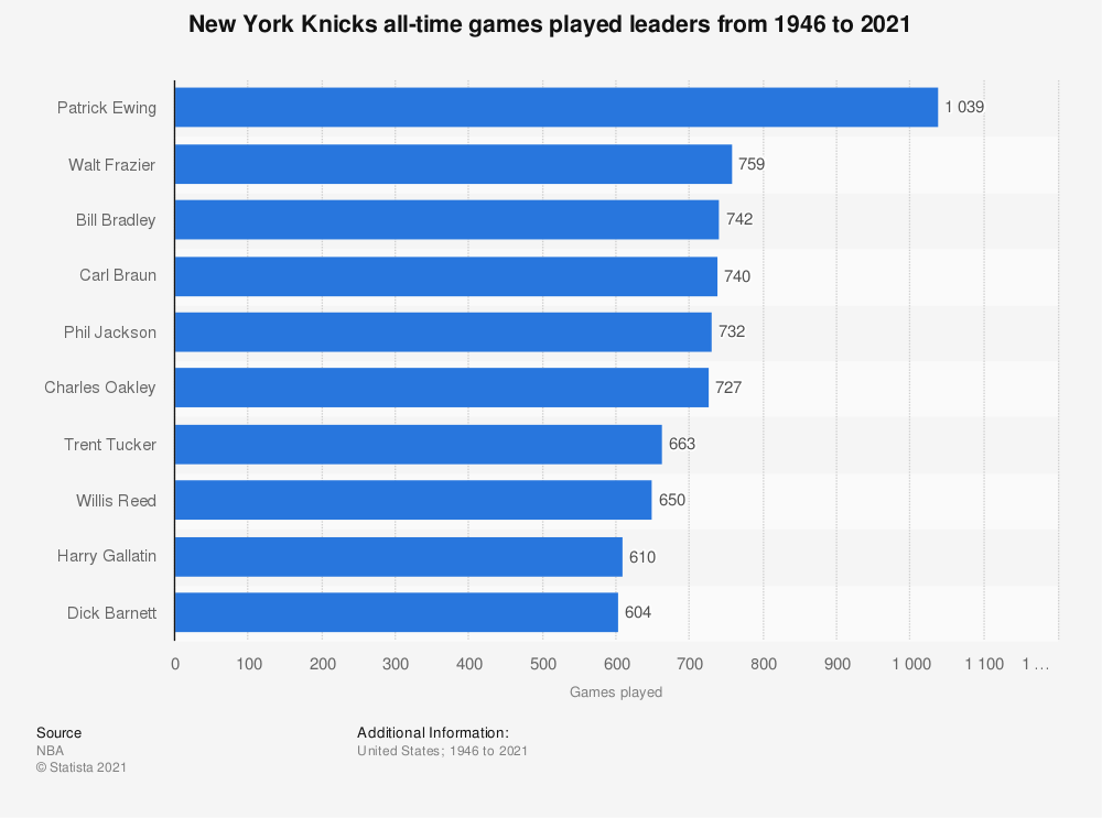 Statistic: New York Knicks all-time games played leaders from 1946 to 2020 | Statista