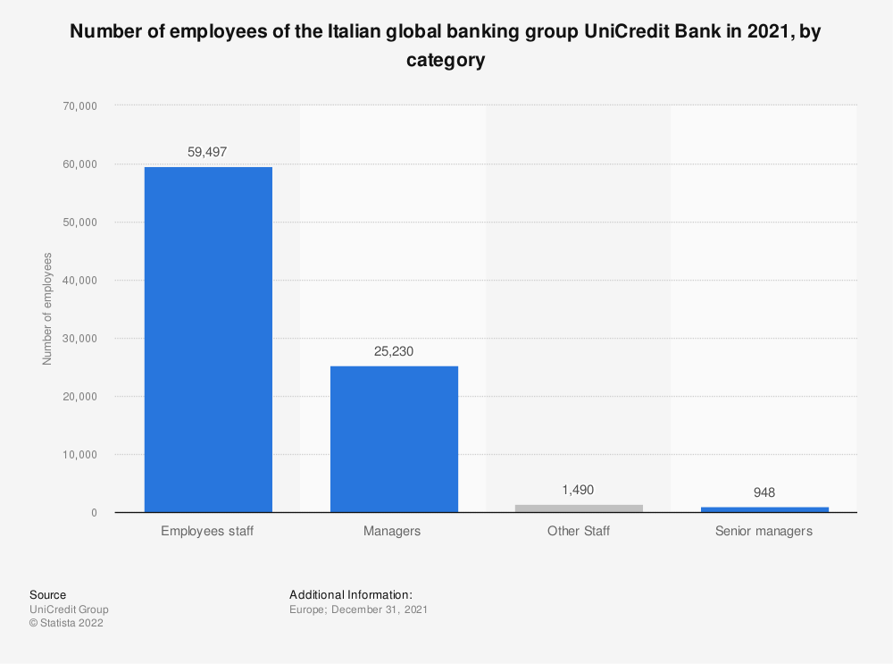 Statistic: Number of employees of the Italian global banking group UniCredit Bank in 2019, by category   Statista