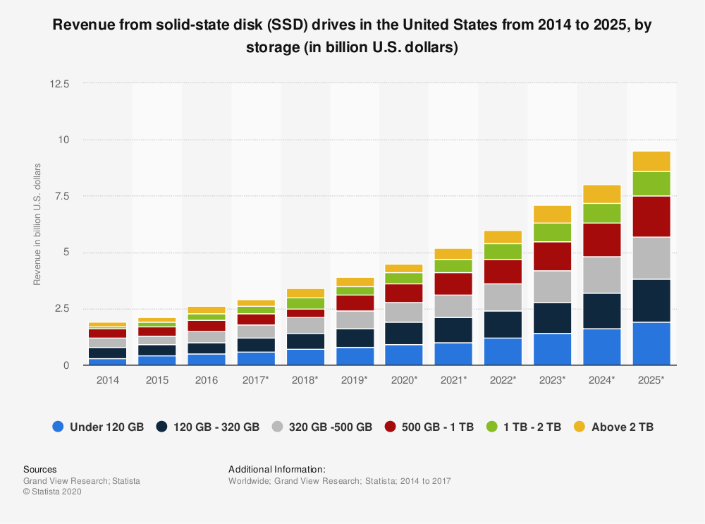 Statistic: Revenue from solid-state disk (SSD) drives in the United States from 2014 to 2025, by storage (in billion U.S. dollars) | Statista