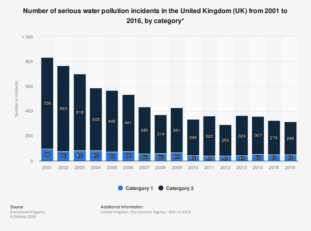 Statistic: Number of serious water pollution incidents in the United Kingdom (UK) from 2001 to 2016, by category* | Statista