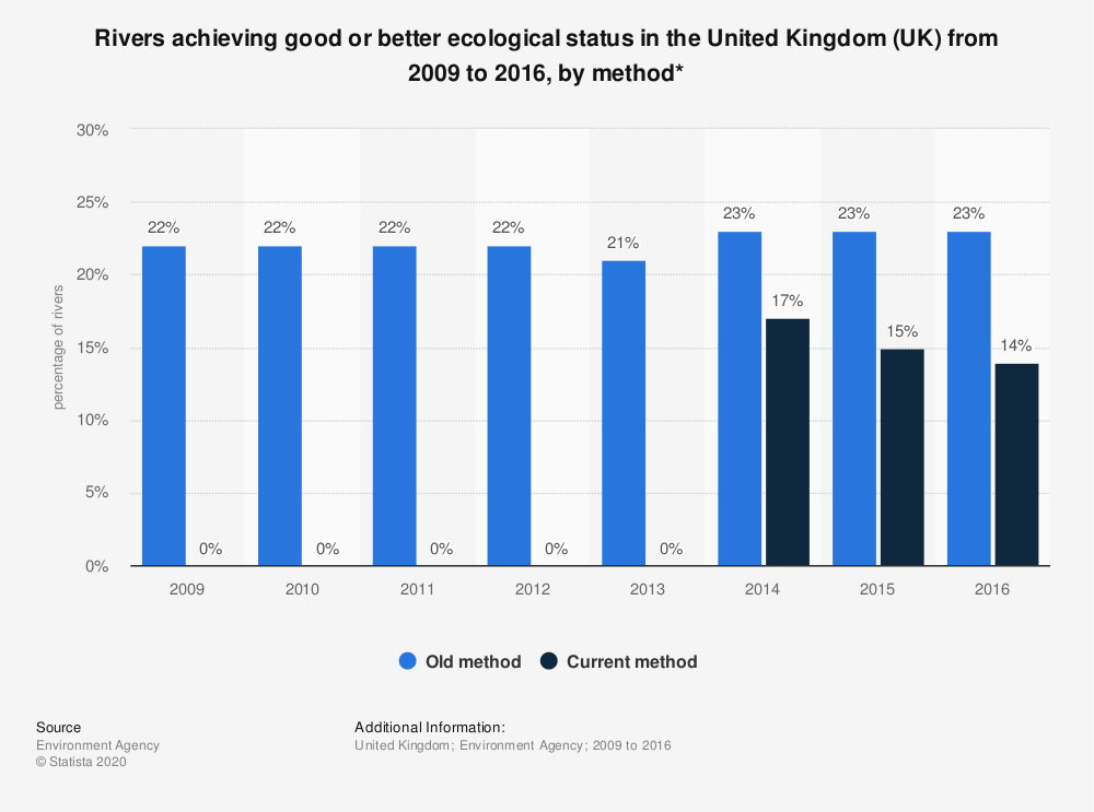 Statistic: Rivers achieving good or better ecological status in the United Kingdom (UK) from 2009 to 2016, by method* | Statista