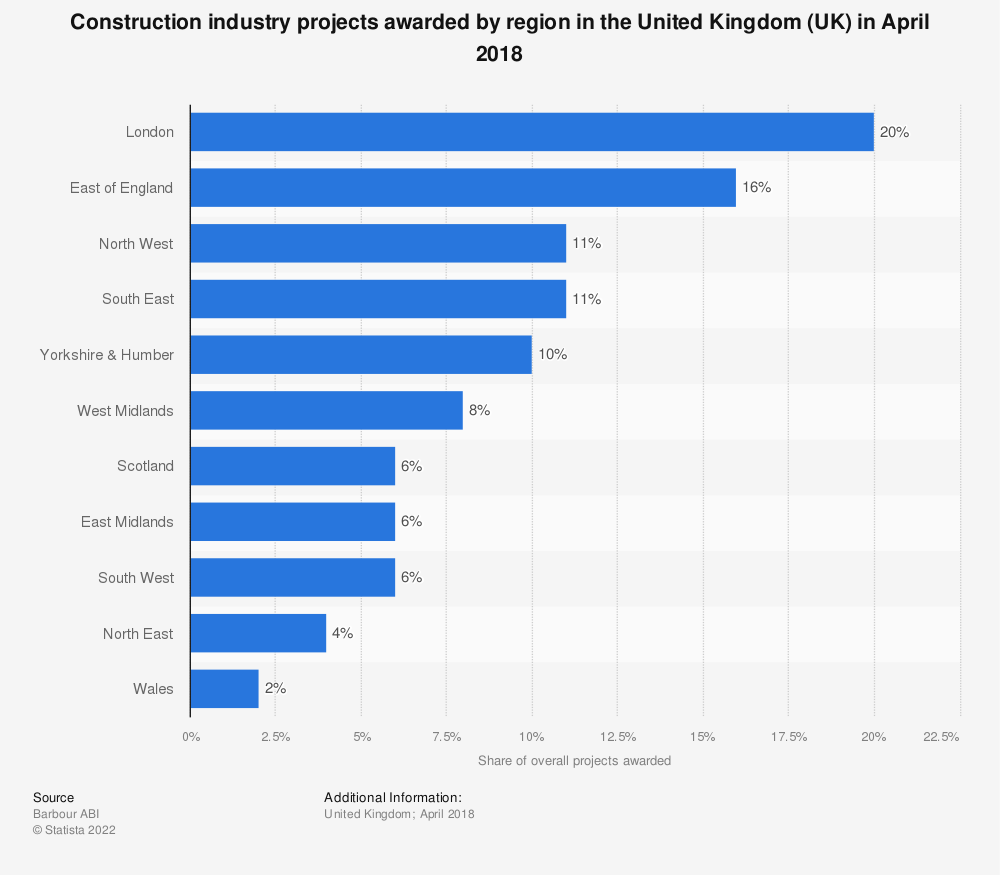 Statistic: Construction industry projects awarded by region in the United Kingdom (UK) in April 2018 | Statista