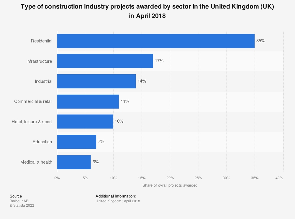 Statistic: Type of construction industry projects awarded by sector in the United Kingdom (UK) in April 2018 | Statista
