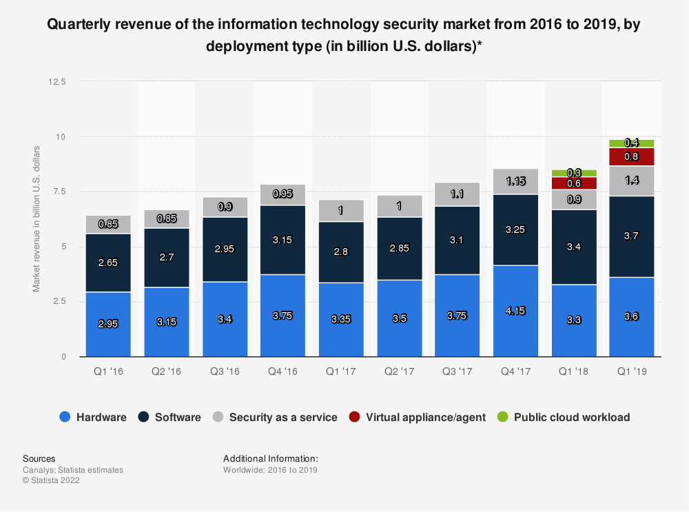 Statistic: Quarterly revenue of the information technology security market in 2016 and 2017, by segment (in billion U.S. dollars) | Statista