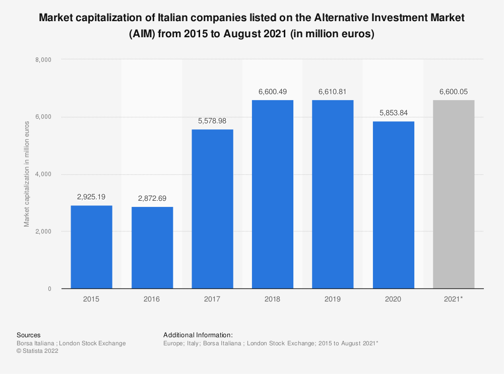 Statistic: Market capitalization of Italian companies listed on the Alternative Investment Market (AIM) from 2015 to January 2020 (in 1,000 euros) | Statista