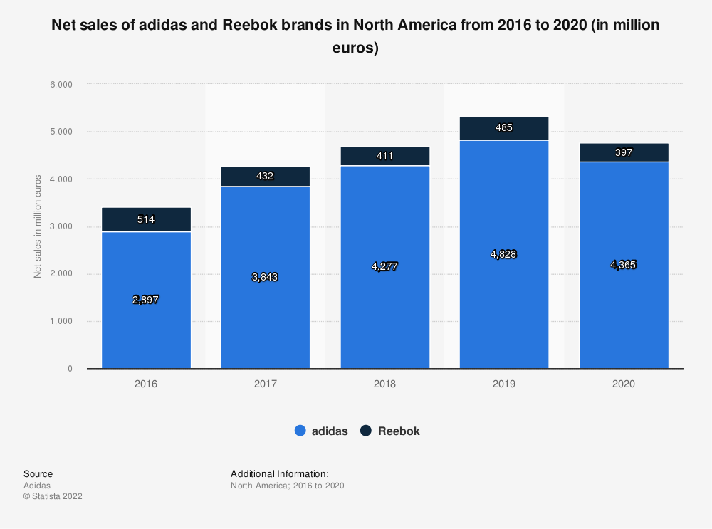 Statistic: Net sales of adidas and Reebok brands in North America from 2016 to 2019 (in million euros) | Statista