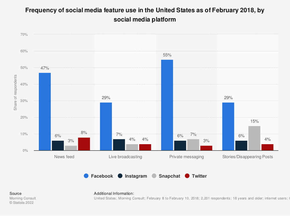 Statistic: Frequency of social media feature use in the United States as of February 2018, by social media platform | Statista