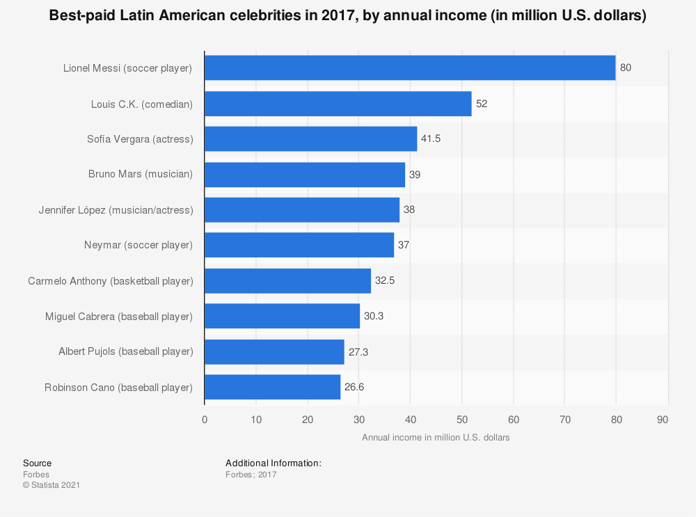 Statistic: Best-paid Latin American celebrities in 2017, by annual income (in million U.S. dollars) | Statista