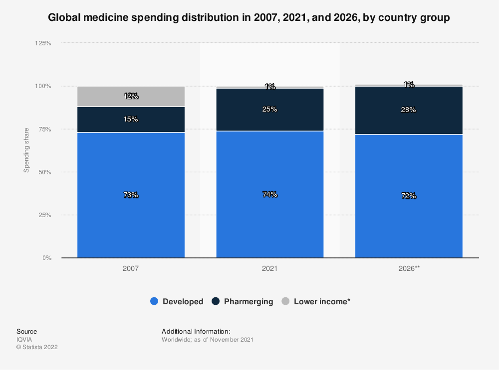 Statistic: Global medicine spending distribution in 2007, 2020 and 2025, by country group | Statista