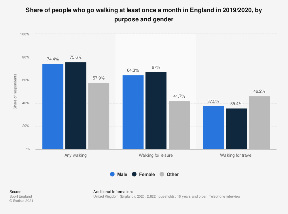 Statistic: Share of people who go walking at least once a month in England in 2018/2019, by purpose and gender | Statista