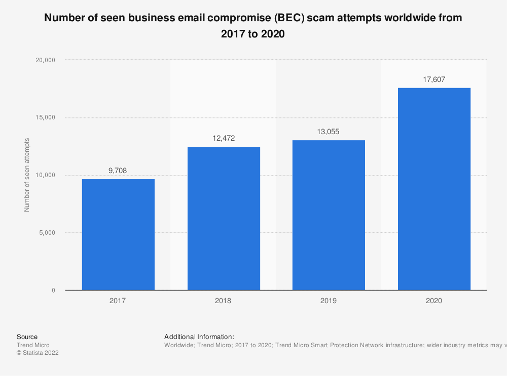 Statistic: Number of attempts by business email compromise (BEC) scams worldwide from 2017 to 2018 | Statista