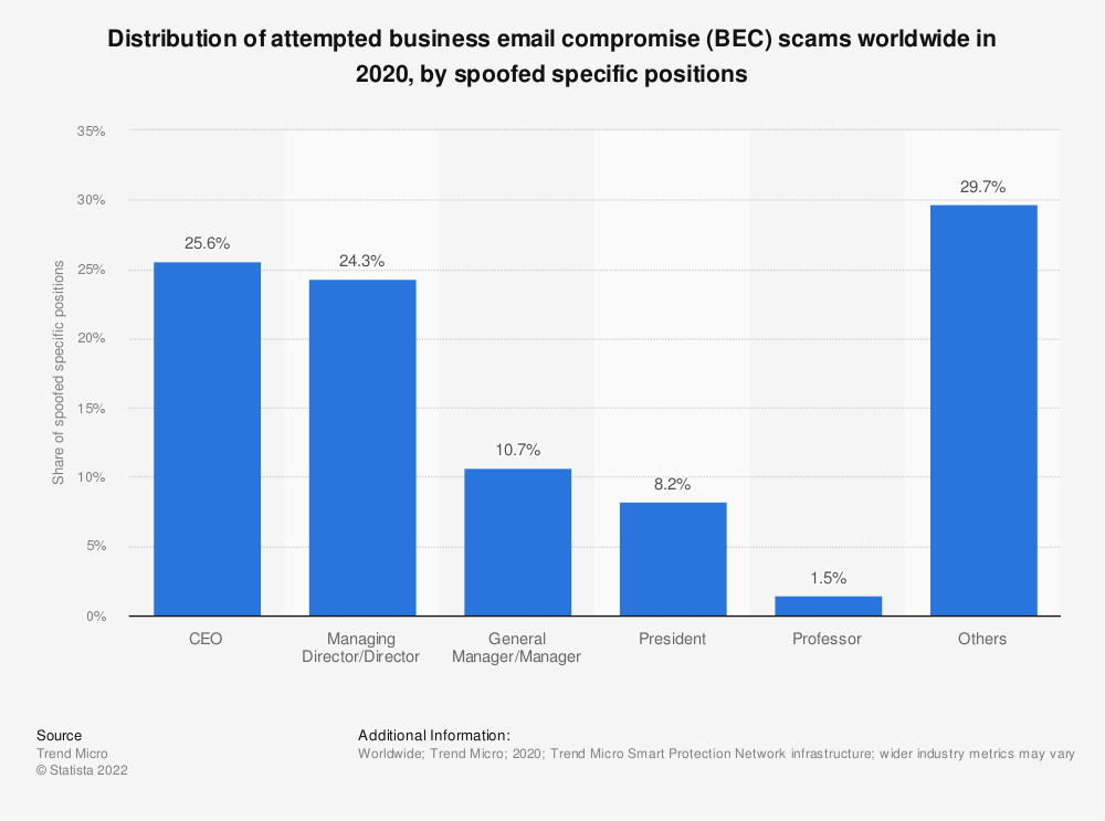 Statistic: Distribution of attempted business email compromise (BEC) scams worldwide in 2019, by spoofed specific positions | Statista