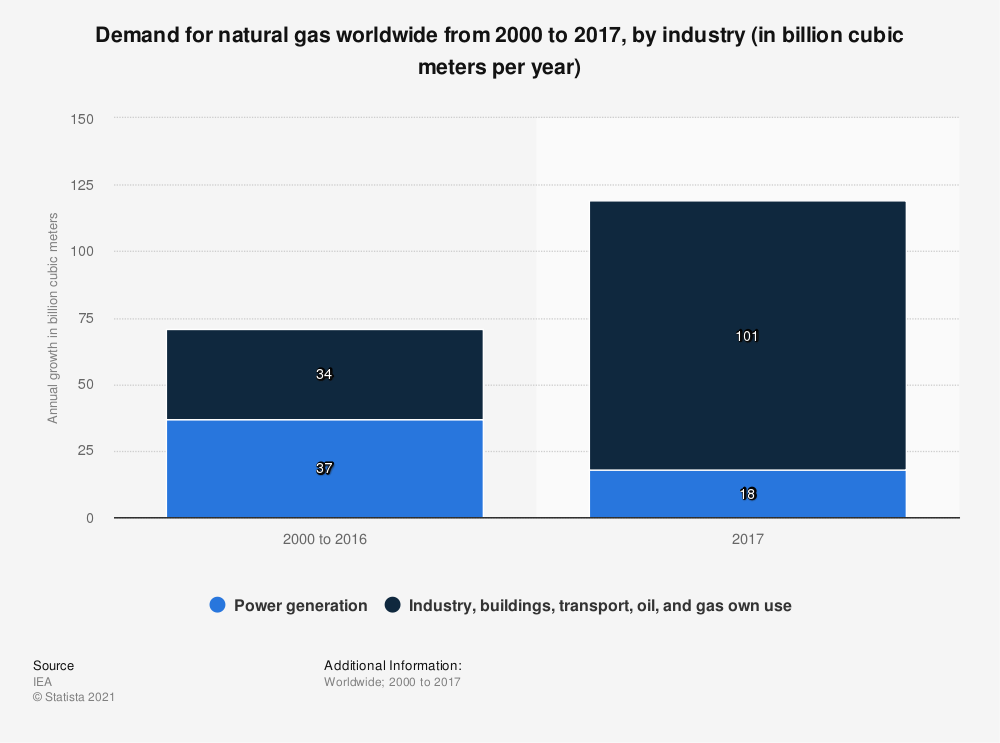 Statistic: Demand for natural gas worldwide from 2000 to 2017, by industry (in billion cubic meters per year) | Statista