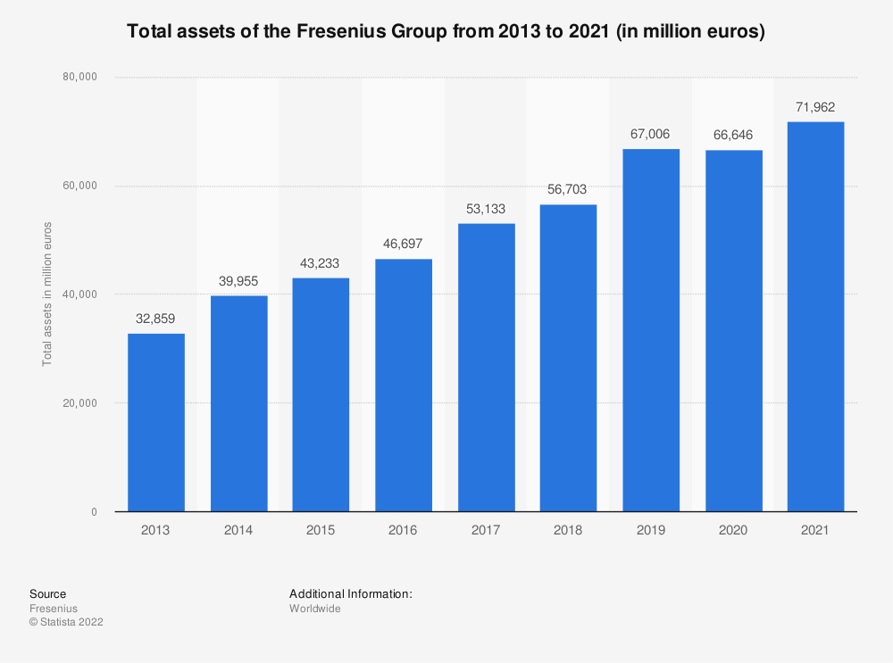 Statistic: Total assets of the Fresenius Group from 2013 to 2019 (in million euros) | Statista