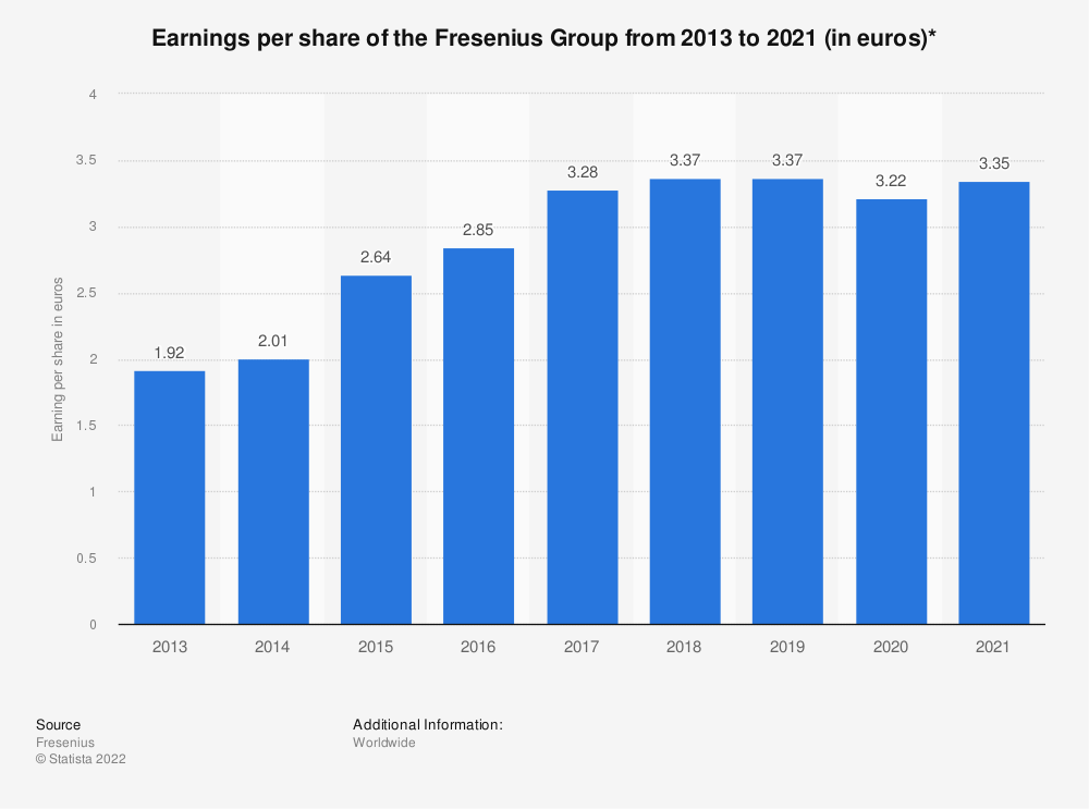 Statistic: Earnings per share of the Fresenius Group from 2013 to 2019 (in euros)* | Statista