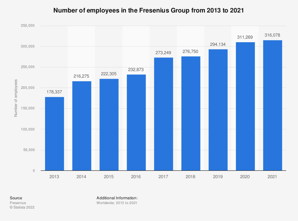 Statistic: Number of employees in the Fresenius Group from 2013 to 2019* | Statista