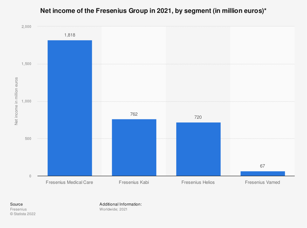 Statistic: Net income of the Fresenius Group in 2017 and 2018, by segment (in million euros)* | Statista