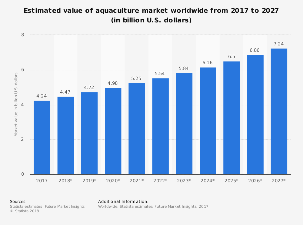 Statistic: Estimated value of aquaculture market worldwide from 2017 to 2027 (in billion U.S. dollars) | Statista