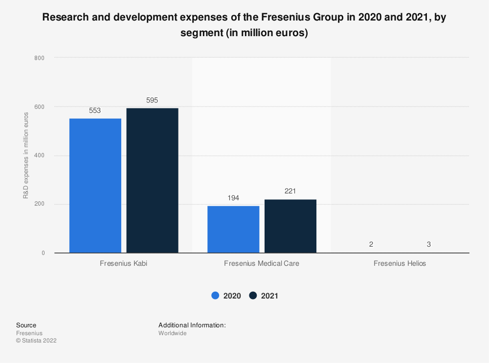 Statistic: Research and development expenses of the Fresenius Group in 2017 and 2018, by segment (in million euros) | Statista