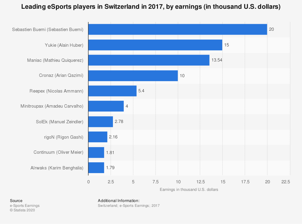 Statistic: Leading eSports players in Switzerland in 2017, by earnings (in thousand U.S. dollars) | Statista