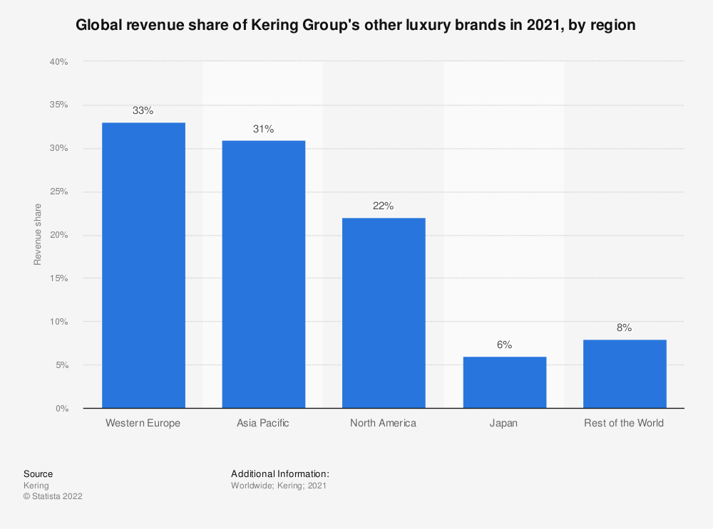 Statistic: Global revenue share of Kering Group's other luxury brands in 2020, by region | Statista