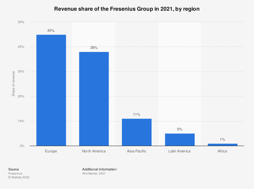 Statistic: Revenue share of the Fresenius Group in 2019, by region  | Statista