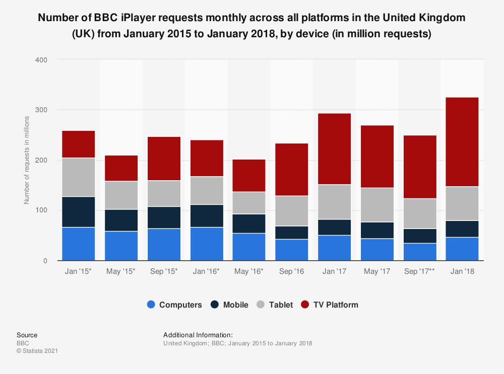 Statistic: Number of BBC iPlayer requests monthly across all platforms in the United Kingdom (UK) from January 2015 to January 2018, by device (in million requests) | Statista