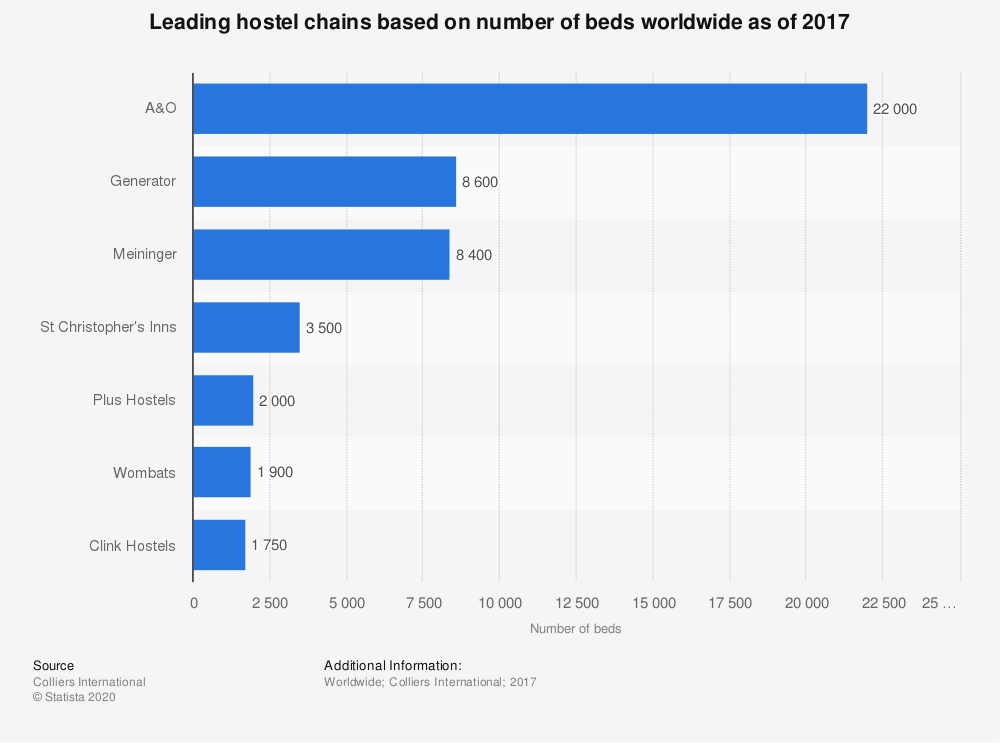 Statistic: Leading hostel chains based on number of beds worldwide as of 2017 | Statista