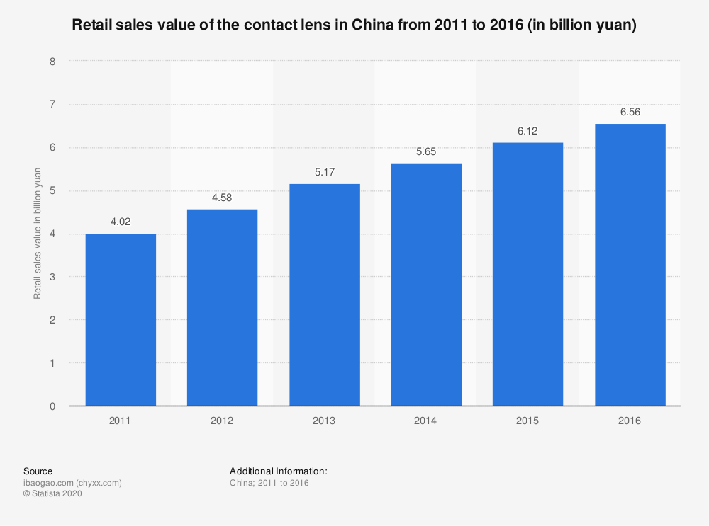 Statistic: Retail sales value of the contact lens in China from 2011 to 2016 (in billion yuan) | Statista