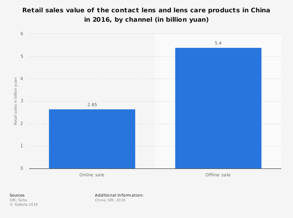 Statistic: Retail sales value of the contact lens and lens care products in China in 2016, by channel (in billion yuan) | Statista