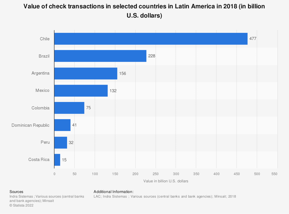 Statistic: Value of check transactions in selected countries in Latin America in 2018 (in billion U.S. dollars)   Statista