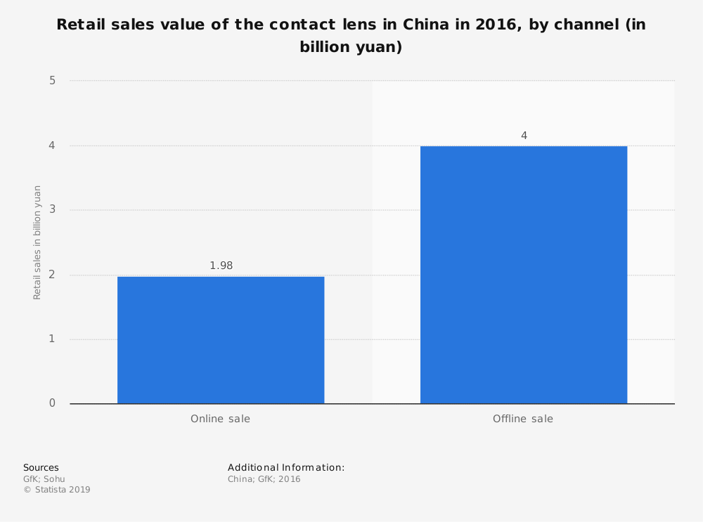 Statistic: Retail sales value of the contact lens in China in 2016, by channel (in billion yuan) | Statista