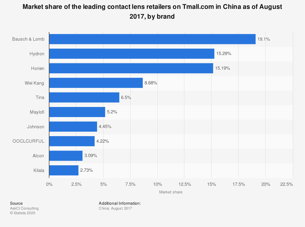 Statistic: Market share of the leading contact lens retailers on Tmall.com as of August 2017, by brand* | Statista