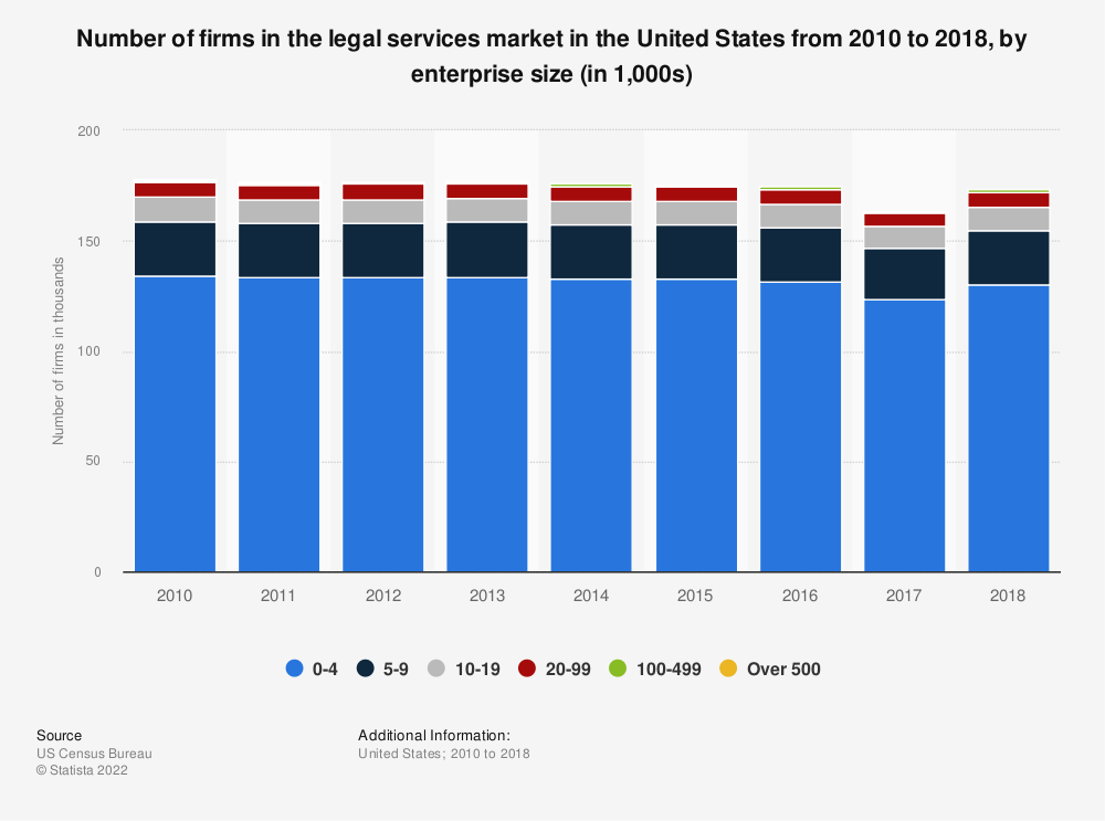 Statistic: Number of firms in the legal services market in the United States from 2010 to 2017, by enterprise size (in 1,000s) | Statista