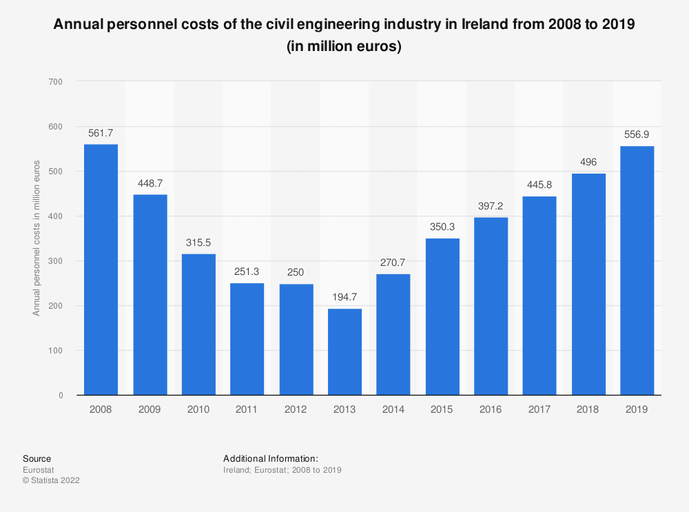 Statistic: Annual personnel costs of the civil engineering industry in Ireland from 2008 to 2015 (in million euros) | Statista