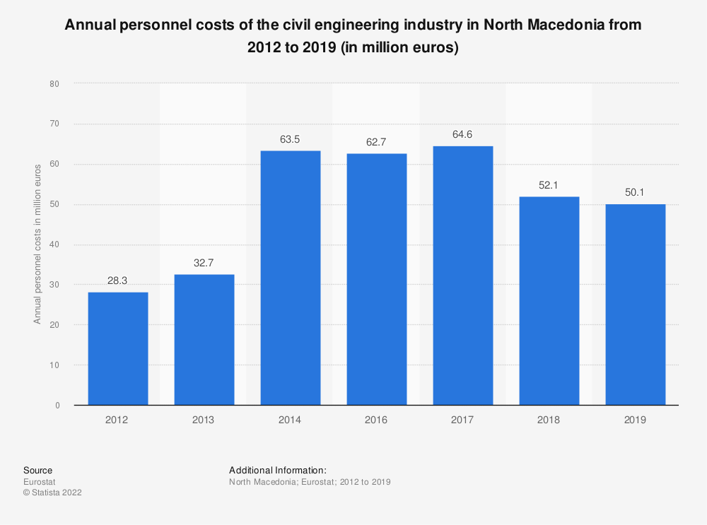 Statistic: Annual personnel costs of the civil engineering industry in North Macedonia from 2012 to 2014 (in million euros) | Statista