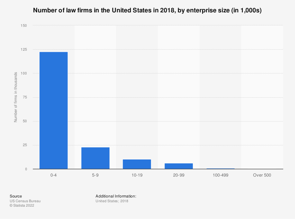 Statistic: Number of law firms in the United States in 2016, by enterprise size (in 1,000s) | Statista